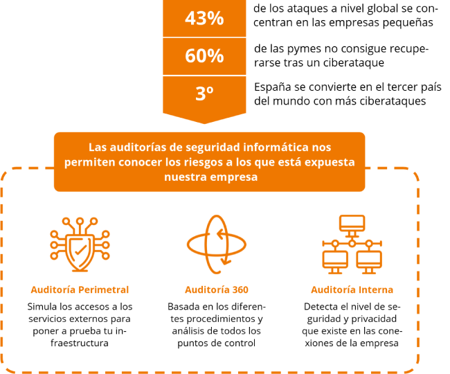 infografía auditoría de seguridad