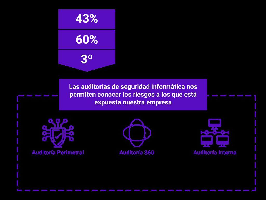 infografía sobre las diferentes auditorías de seguridad